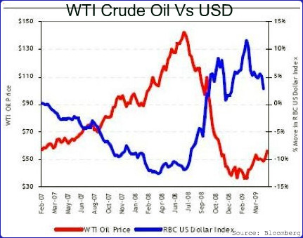 Us oil price forex
